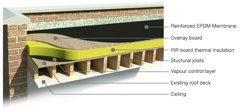 Flat Roof Insulation – GVR Energy Solutions